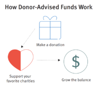 How Donor-Advised Funds Work